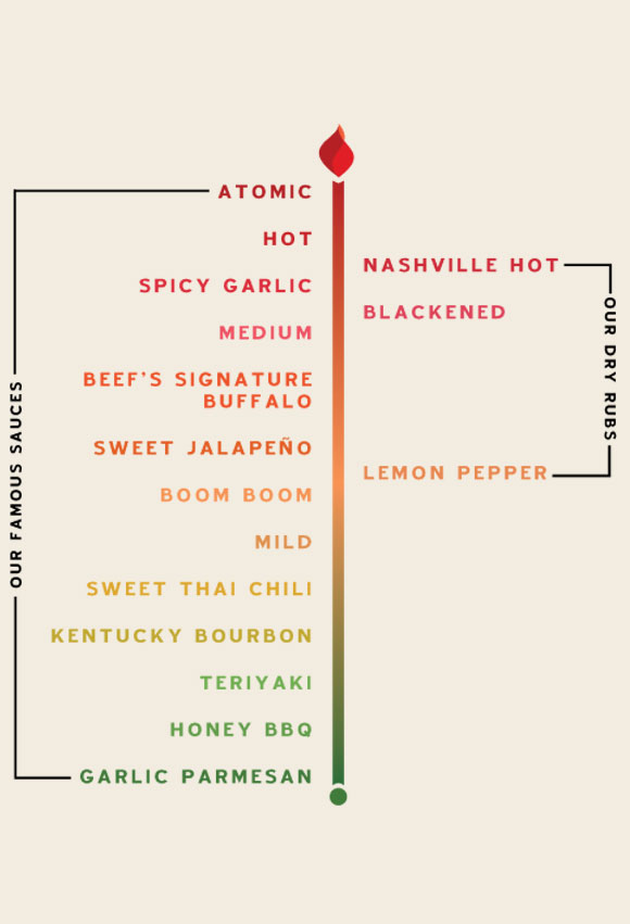 Famous Wing Sauces and Dry Rubs